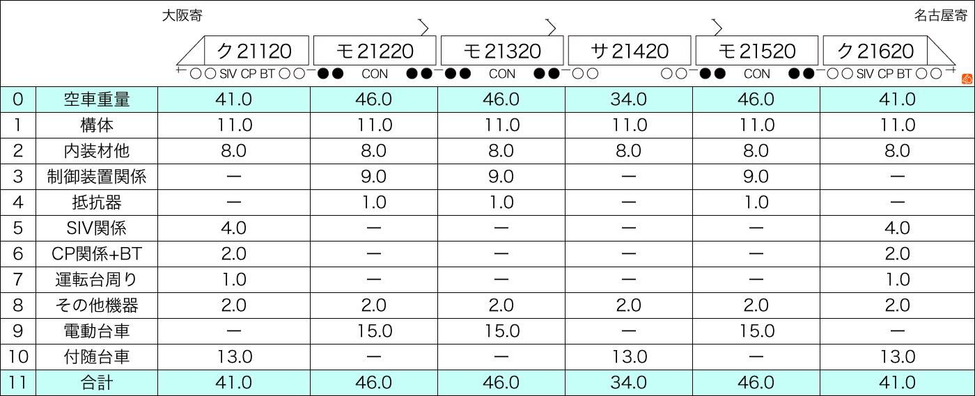 近鉄21020系重量推計