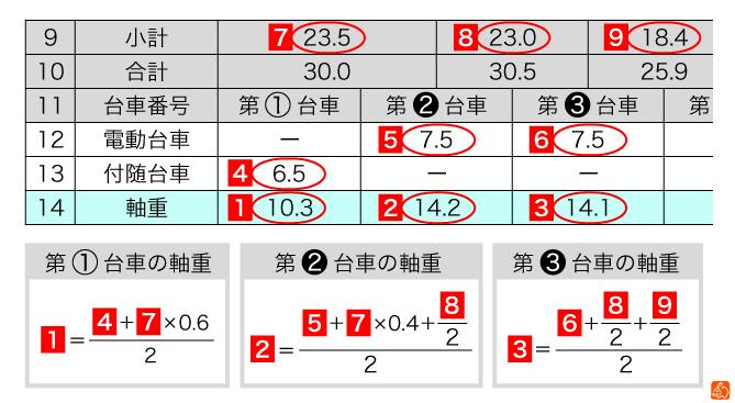 軸重の計算方法