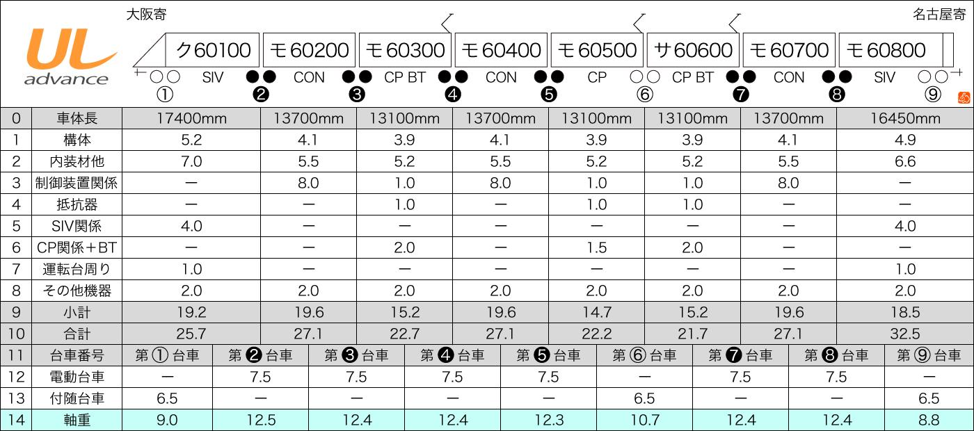 近鉄60000系アルミ車体バージョン重量推計