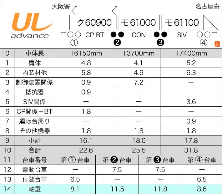 近鉄60000系アルミ車体バージョン2付属編成重量推計