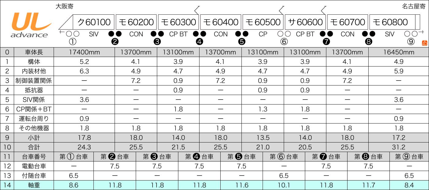 近鉄60000系アルミ車体バージョン2重量推計